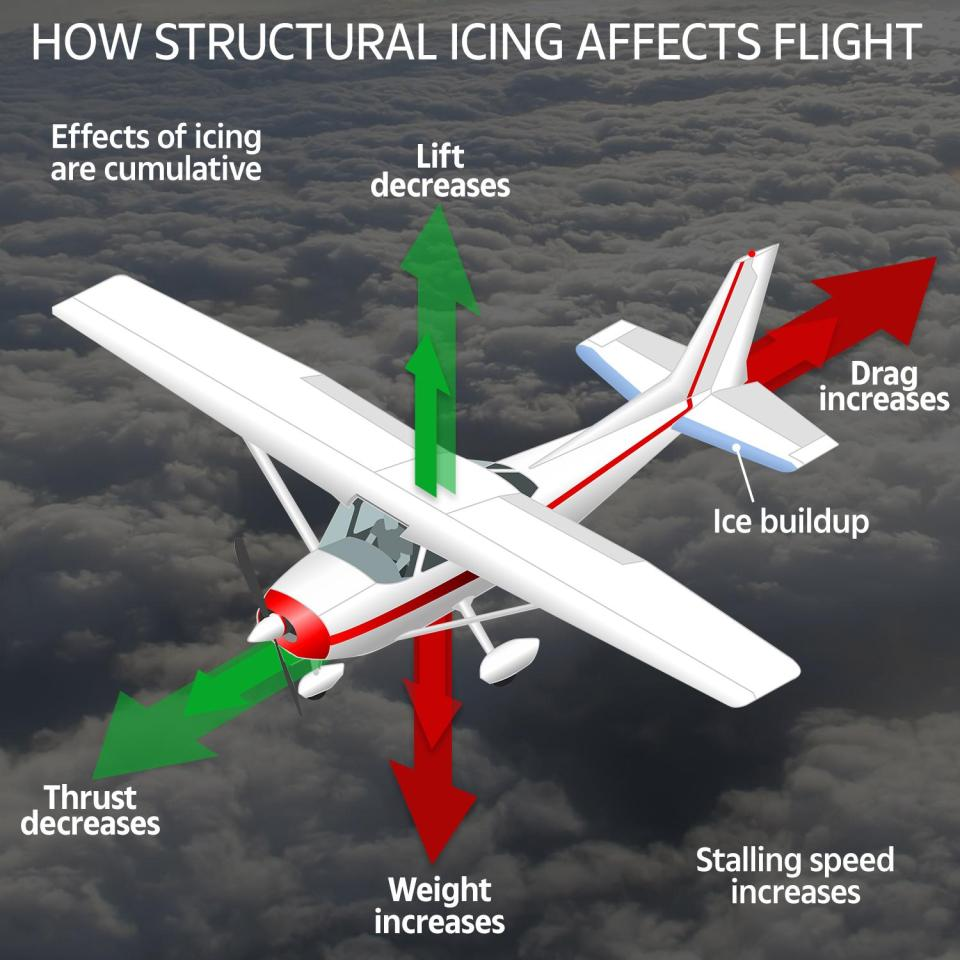 How structural icing affects flight